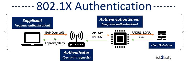 802.1 Authentication