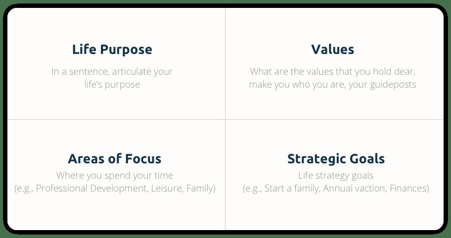 Purpose Quadrant