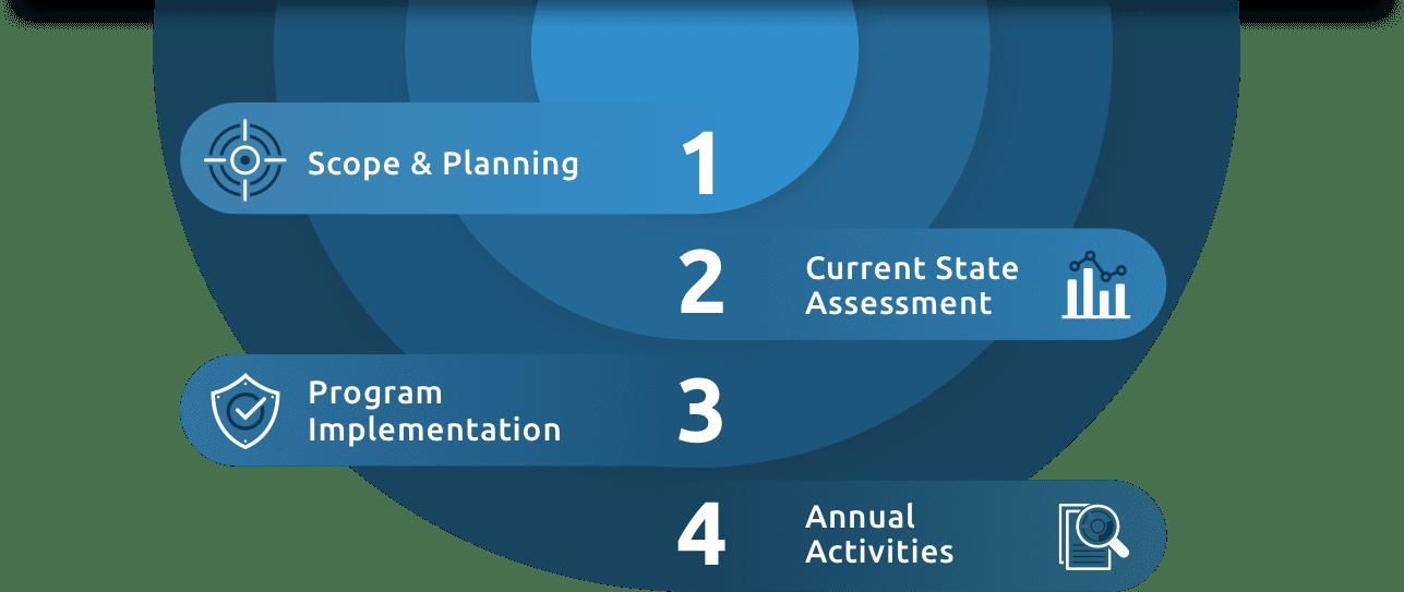 GDPR Implementation Process