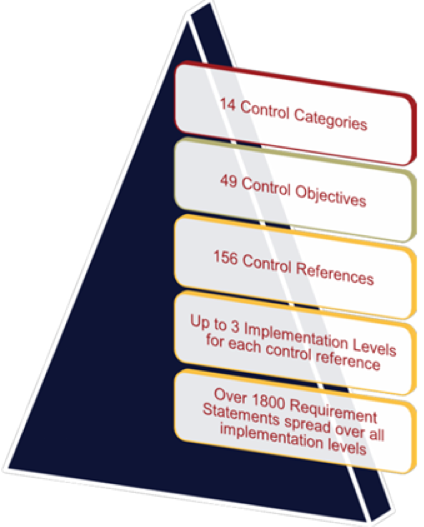 HITRUST Control Structure