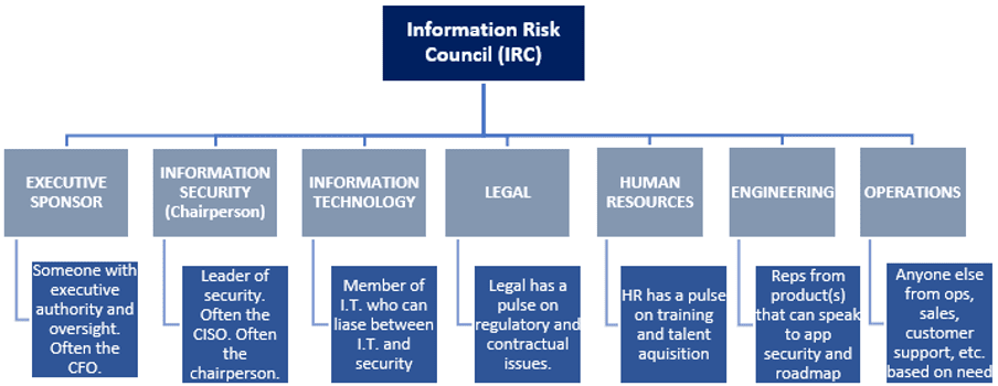 Information Risk Council