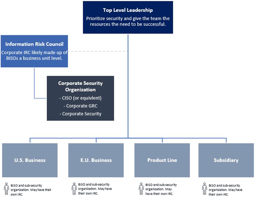 Enterprise Structure Chart