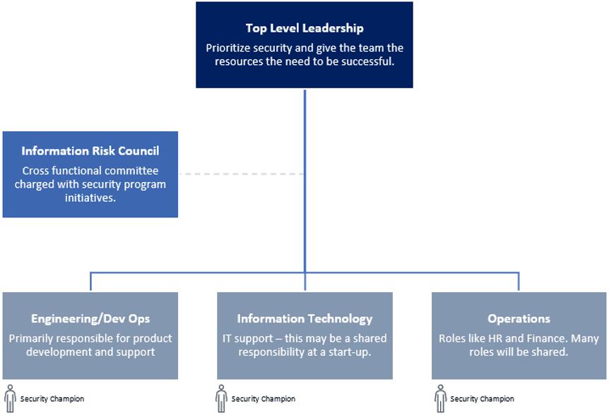 Start-up Organizational Structure Chart