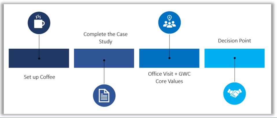 GWC Chart