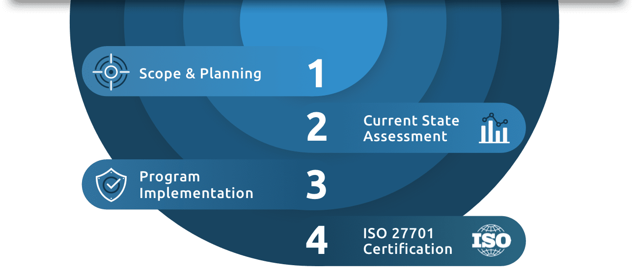 ISO 27001 Implementation Chart