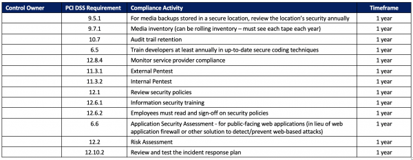 PCI DSS Compliance Table 2