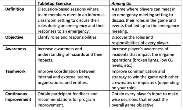 Among Us Table Top Exercise