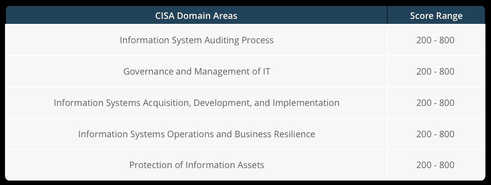 CISA Exam Chart